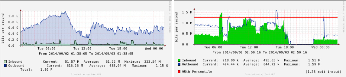 Traffic Monitoring Graphs