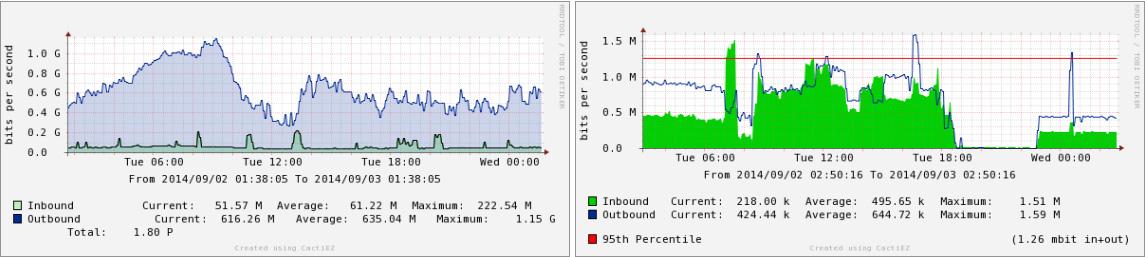 Traffic Monitoring Graphs